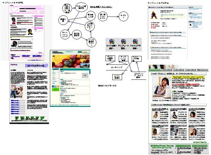 サイト企画設計ラフ