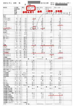 過去4年分のまるかみ・まる男(33歳)の血液検査のデータ