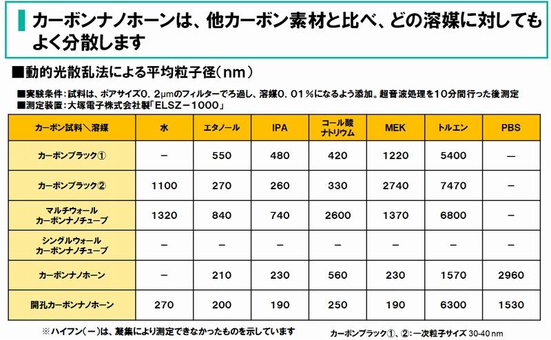 NEC_CNH_Carbon-nano-horn_Dispersibility.jpg