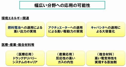NEC_CNH_Carbon-nano-horn_application.jpg
