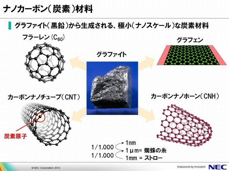 NEC_CNH_nano-carbon-materials_image.jpg
