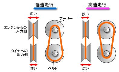 ベルト式CVT概念図