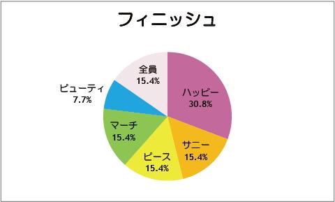 【スマイルプリキュア!】第13話:フィニッシュ
