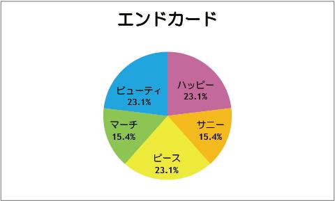 【スマイルプリキュア!】第13話:エンドカード