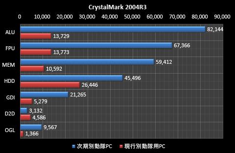 CrystalMark 2004R3 グラフ
