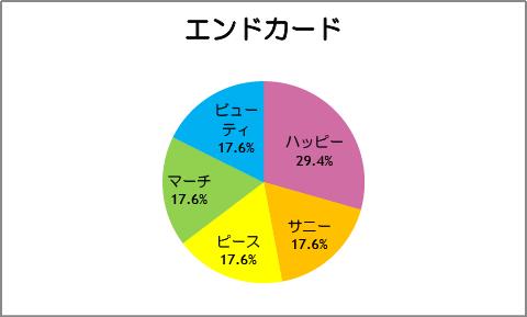 【スマイルプリキュア!】第17話:エンドカード