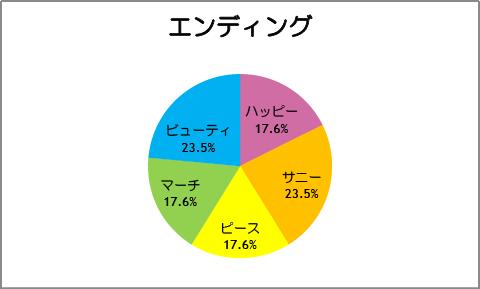 【スマイルプリキュア!】第17話:エンディング