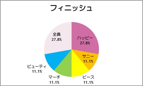 【スマイルプリキュア!】第18話:フィニッシュ