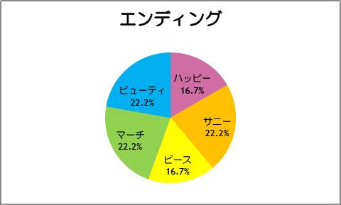 【スマイルプリキュア!】第18話:エンディング