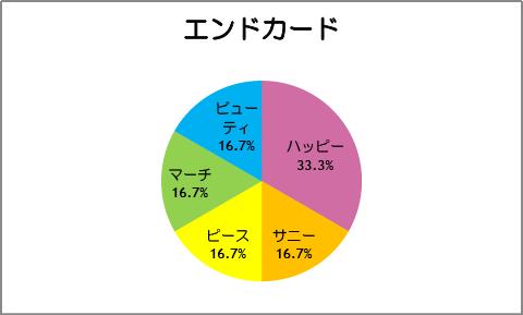 【スマイルプリキュア!】第18話:エンドカード