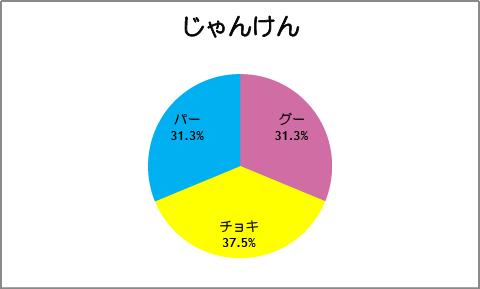 【スマイルプリキュア!】第18話:じゃんけん