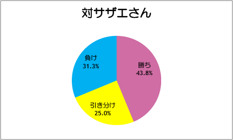 【スマイルプリキュア!】第18話:対サザエさん
