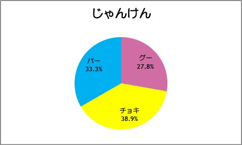 【スマイルプリキュア!】第20話:じゃんけん