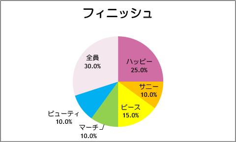 【スマイルプリキュア!】第20話:フィニッシュ