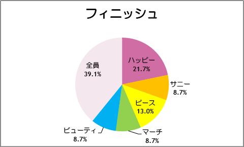 【スマイルプリキュア!】第24話:フィニッシュ