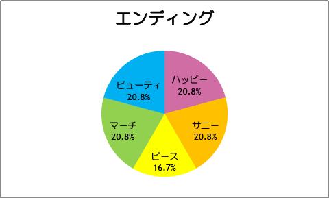 【スマイルプリキュア!】第24話:エンディング