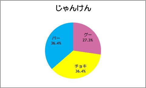【スマイルプリキュア!】第24話:じゃんけん