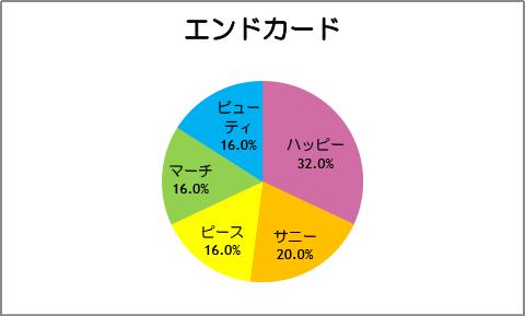 【スマイルプリキュア!】第25話:エンドカード