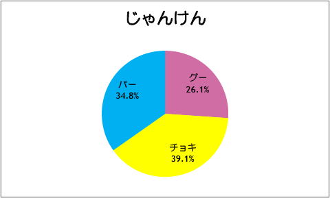 【スマイルプリキュア!】第25話:じゃんけん