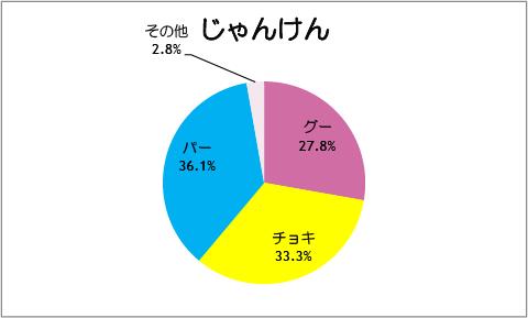 【スマイルプリキュア!】第44話:じゃんけん