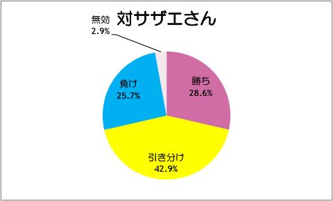 【スマイルプリキュア!】第44話:対サザエさん
