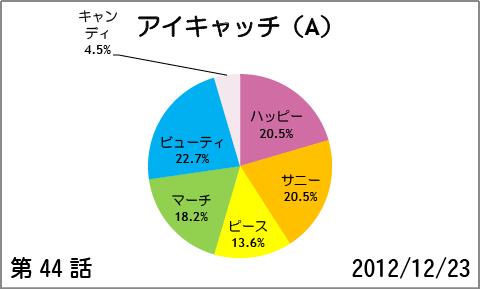 【スマイルプリキュア!】第44話:アイキャッチ(A)