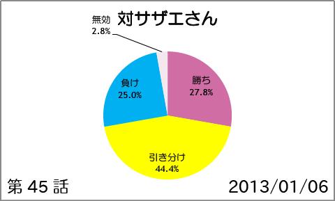 【スマイルプリキュア!】第47話:対サザエさん