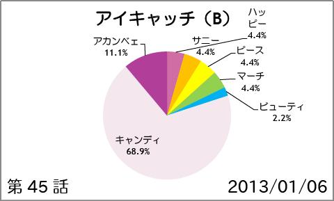 【スマイルプリキュア!】第45話:アイキャッチ(B)