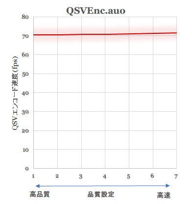 QSVEncauo_speed_quality