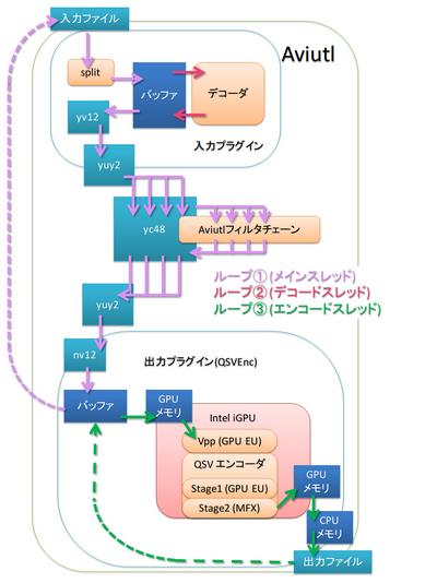 qsvenc_process
