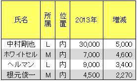 20130128DATA4.jpg