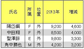 20130128DATA5.jpg