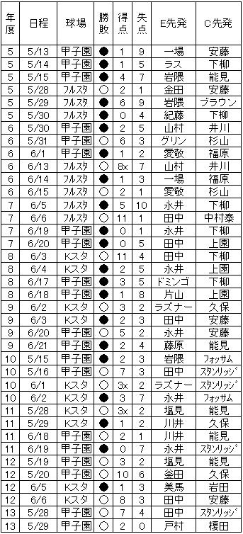 20130529DATA5.jpg