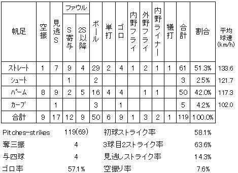 20130707DATA4.jpg
