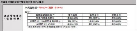 eMAXIS新興国株式 信託報酬内訳