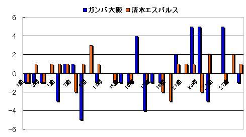 得失点差 棒グラフ