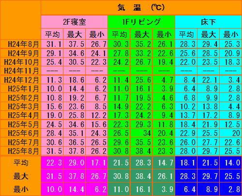ondosokutei2012-2013.jpg