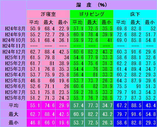 shitsudosokutei2012-2013.jpg